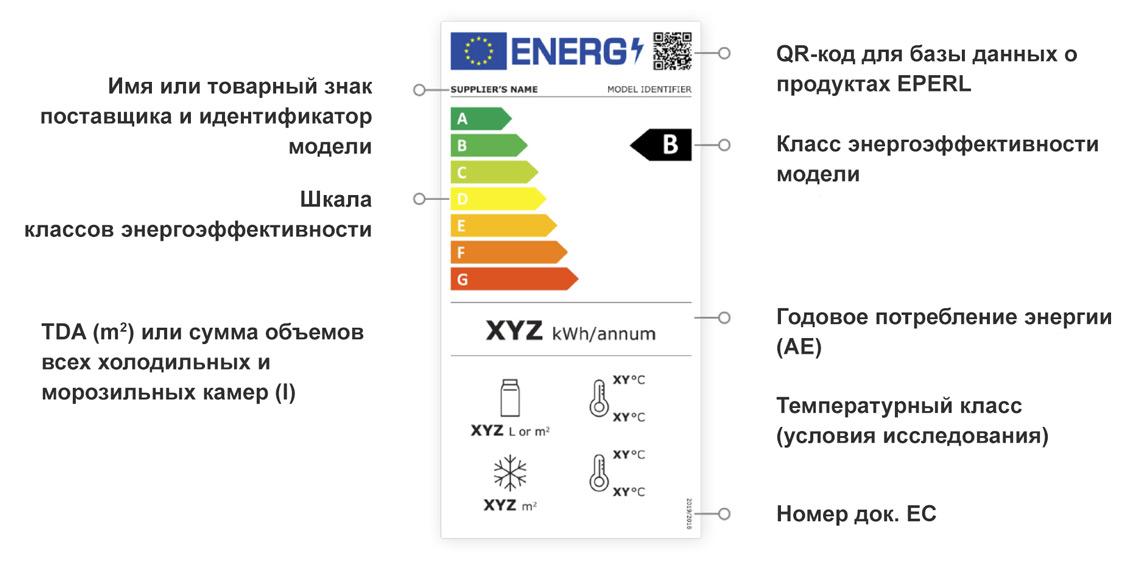 Расшифровка этикетки энергоэффективности