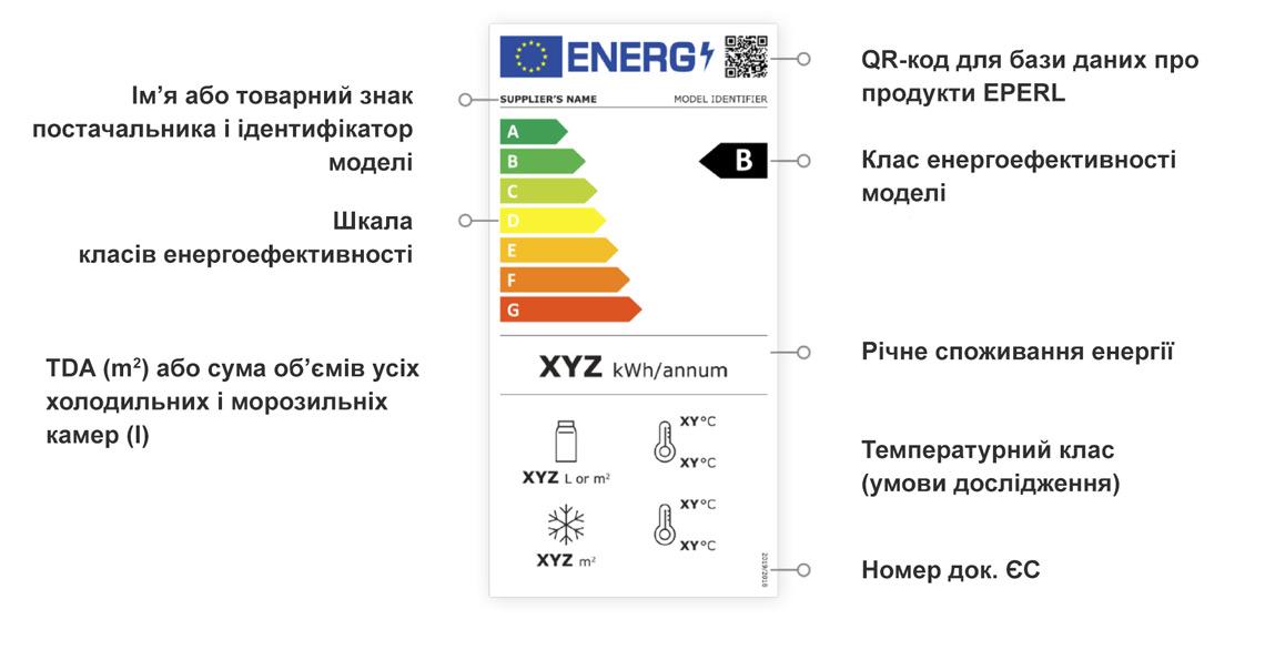Маркування енергоефективності